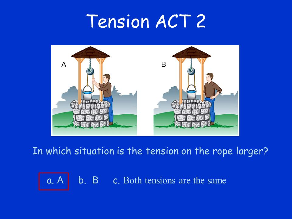 Tension ACT 2 In which situation is the tension on the rope larger