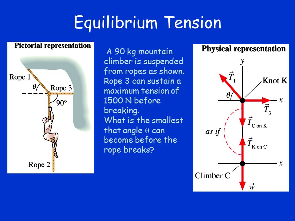 Equilibrium Tension A 90 kg mountain climber is suspended from ropes as shown. Rope 3 can sustain a maximum tension of 1500 N before breaking.