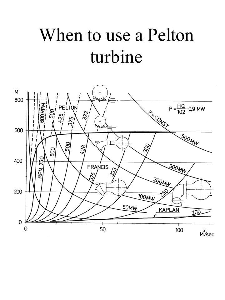 When to use a Pelton turbine