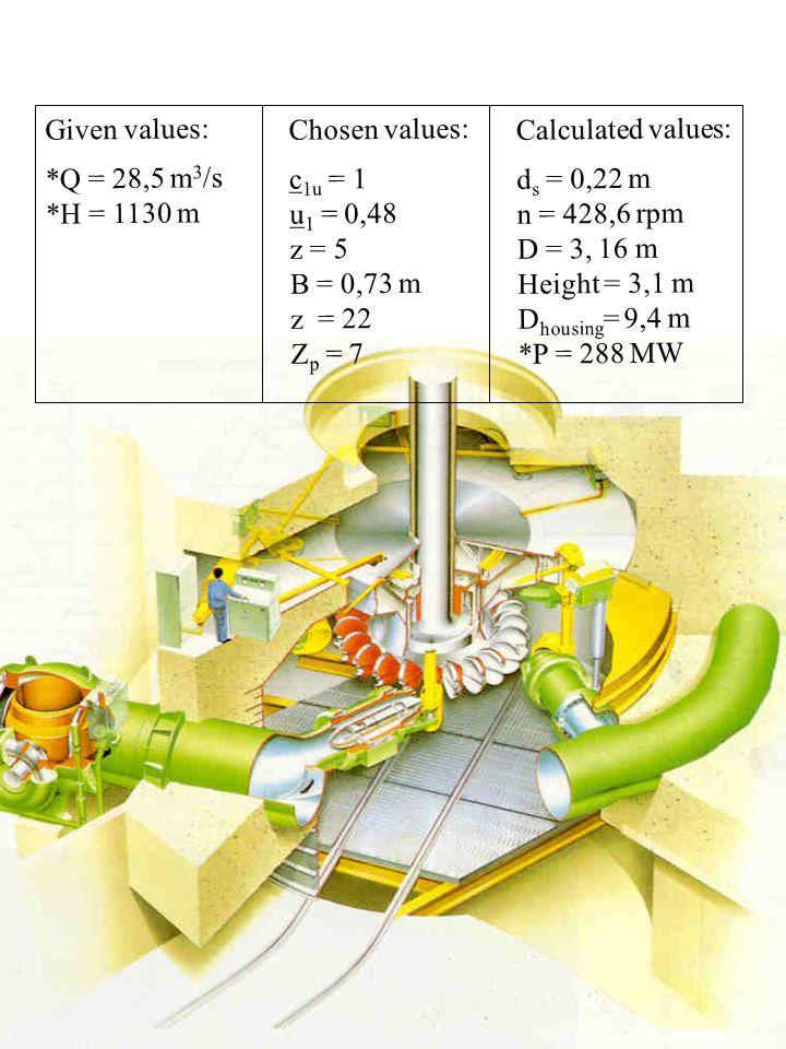 Given values: *Q = 28,5 m3/s. *H = 1130 m. Chosen values: c1u = 1. u1 = 0,48. z = 5. B = 0,73 m.