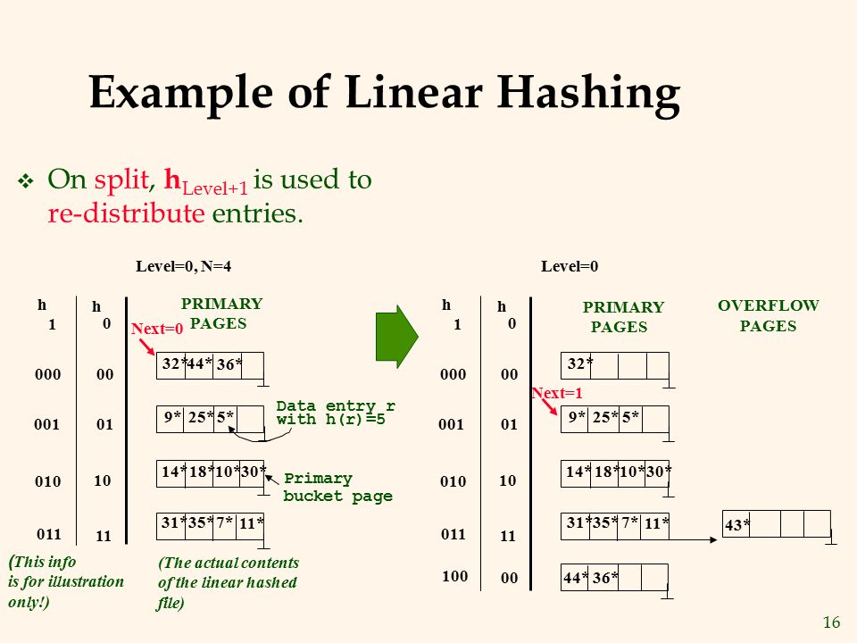 Example of Linear Hashing