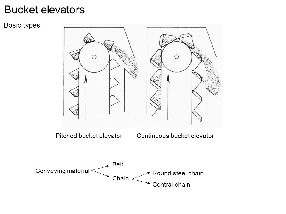 Bucket elevators Basic types Pitched bucket elevator