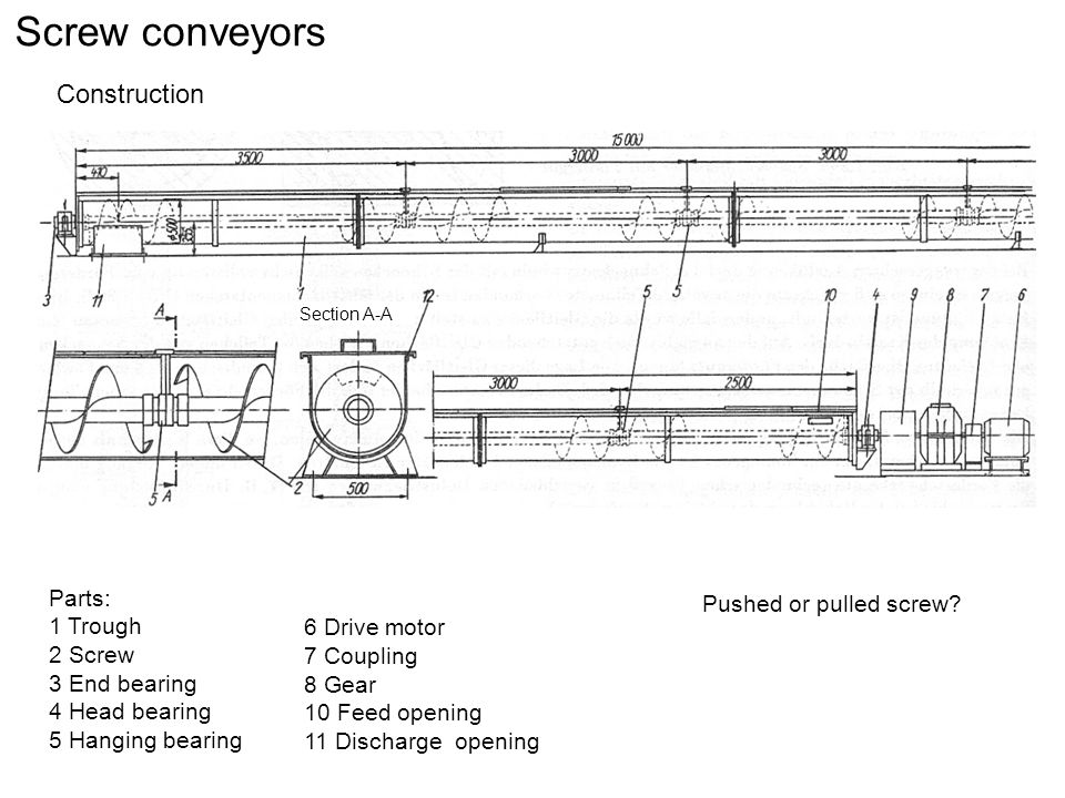 Screw conveyors Construction Parts: 1 Trough 2 Screw 3 End bearing