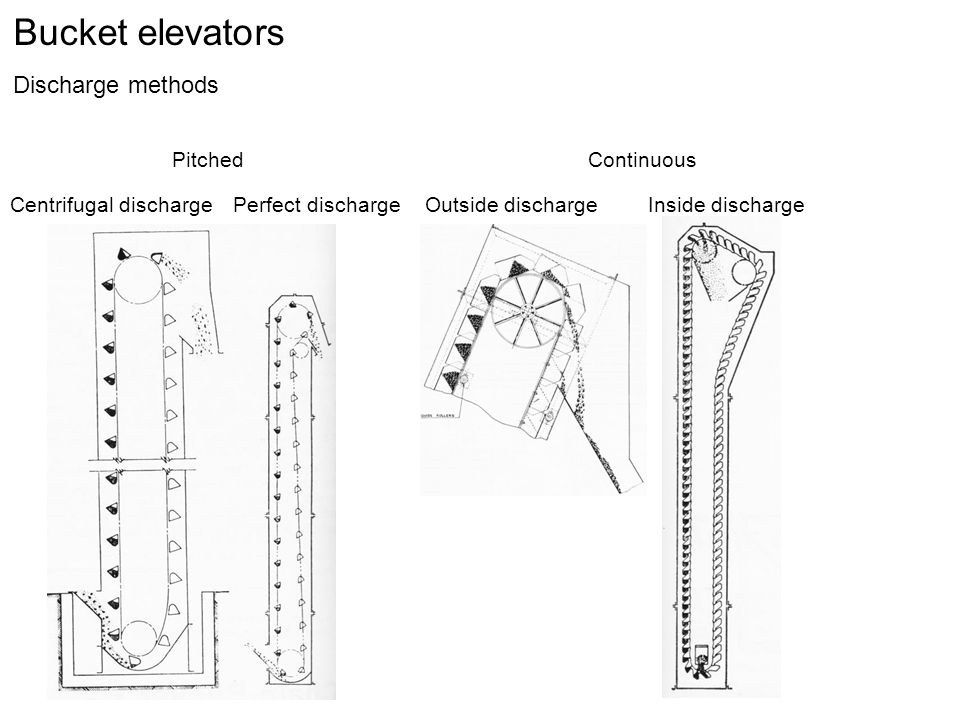 Bucket elevators Discharge methods Pitched Continuous