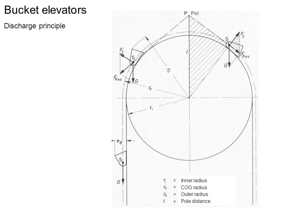 Bucket elevators Discharge principle Inner radius COG radius