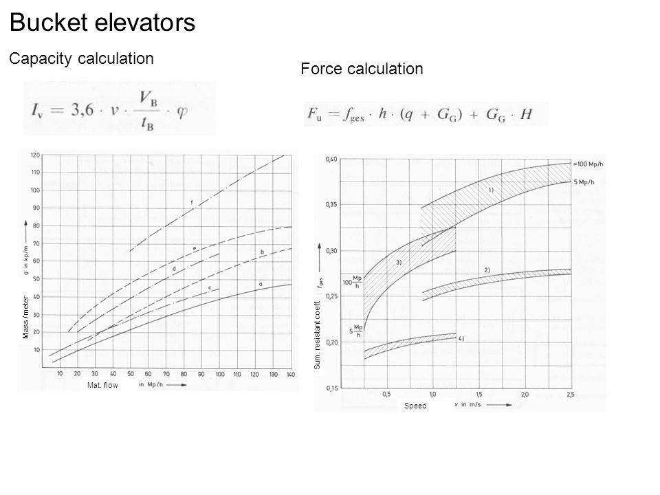 Bucket elevators Capacity calculation Force calculation Mass / meter
