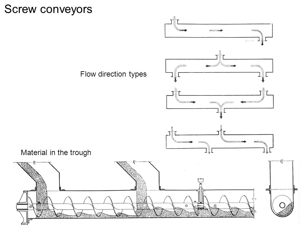 Screw conveyors Flow direction types Material in the trough