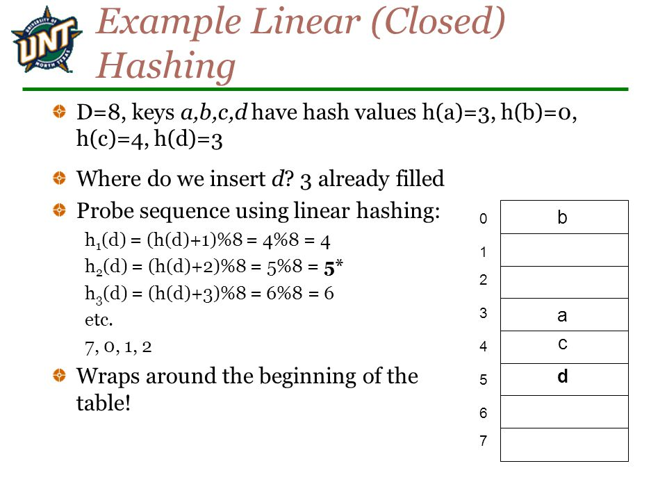 Example Linear (Closed) Hashing