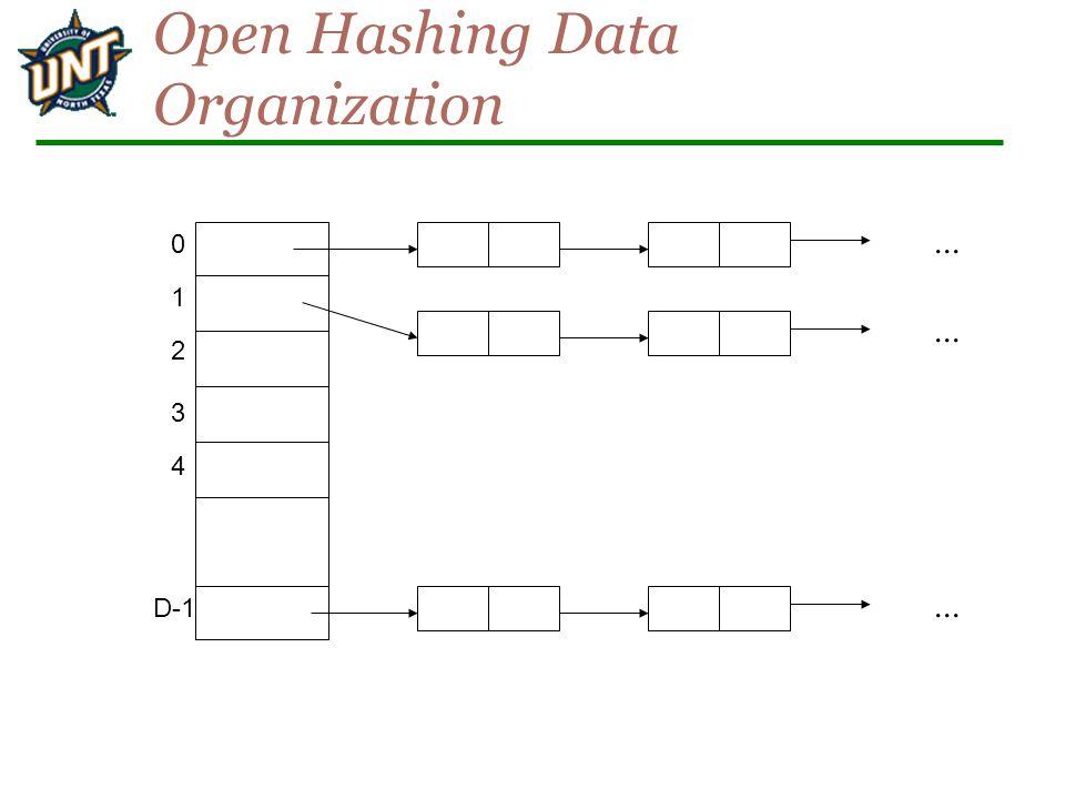 Open Hashing Data Organization