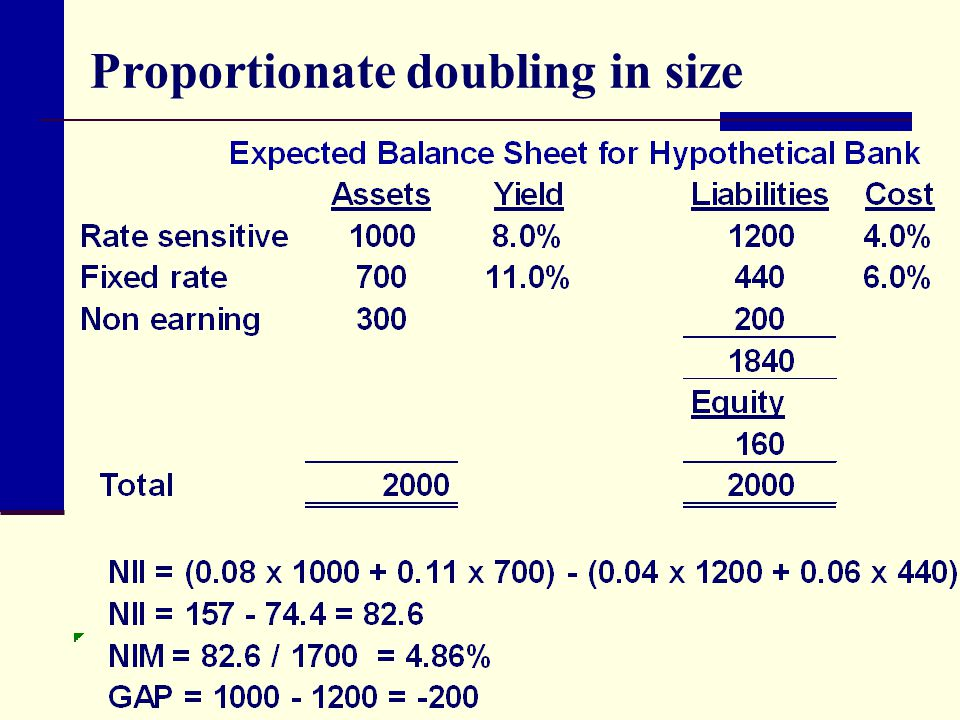 Proportionate doubling in size