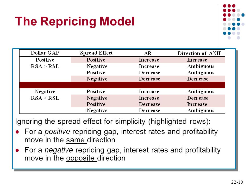 The Repricing Model Ignoring the spread effect for simplicity (highlighted rows):