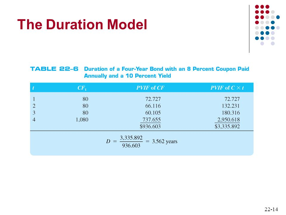 The Duration Model 14