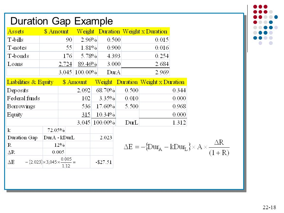 Duration Gap Example 18
