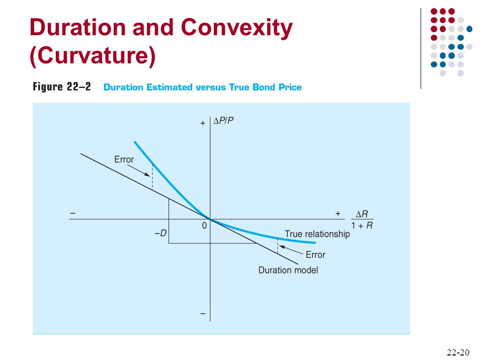 Duration and Convexity (Curvature)