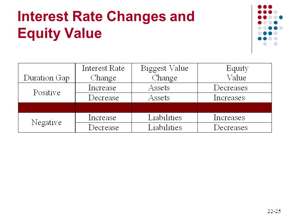 Interest Rate Changes and Equity Value