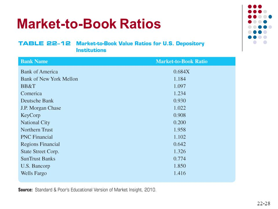 Market-to-Book Ratios