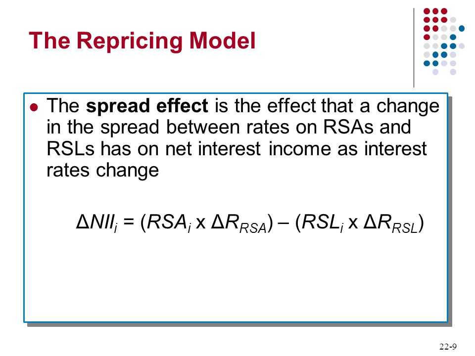 The Repricing Model