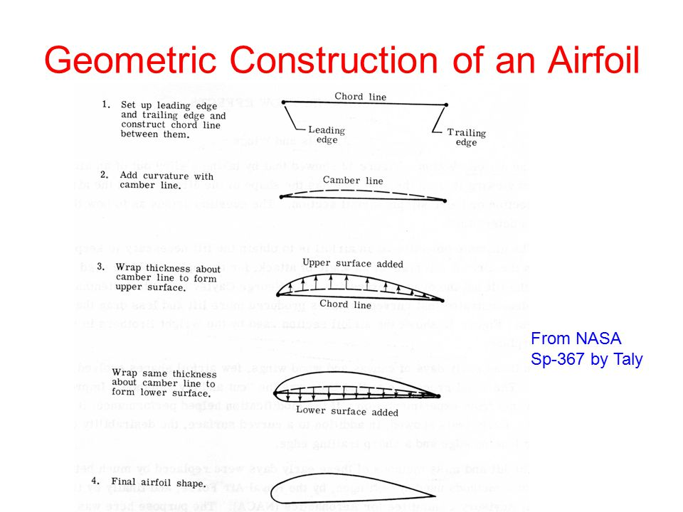 Geometric Construction of an Airfoil
