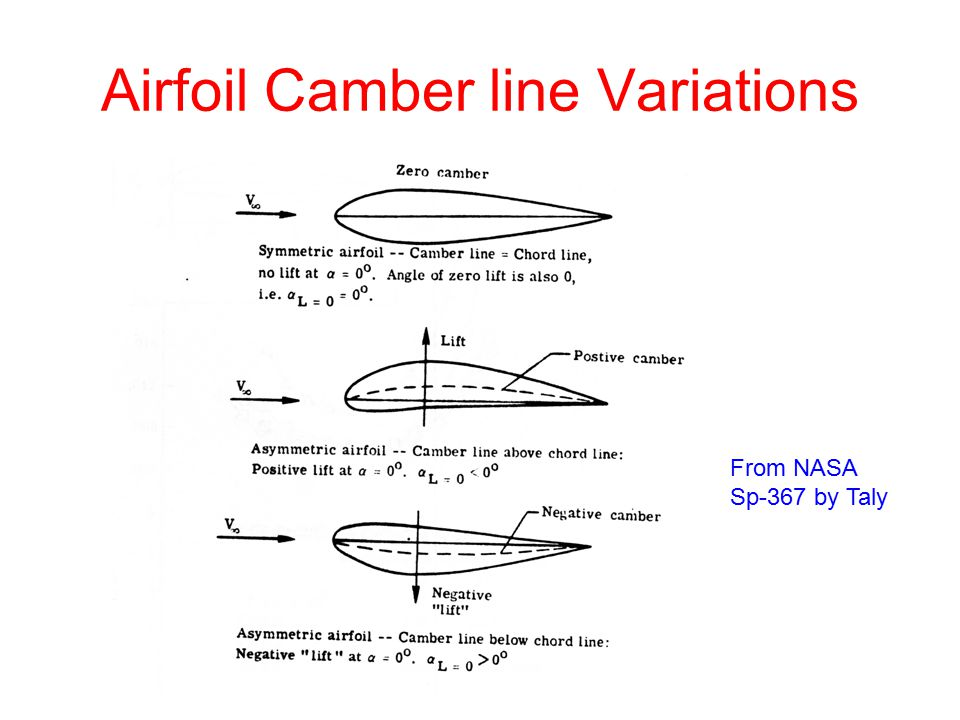 Airfoil Camber line Variations