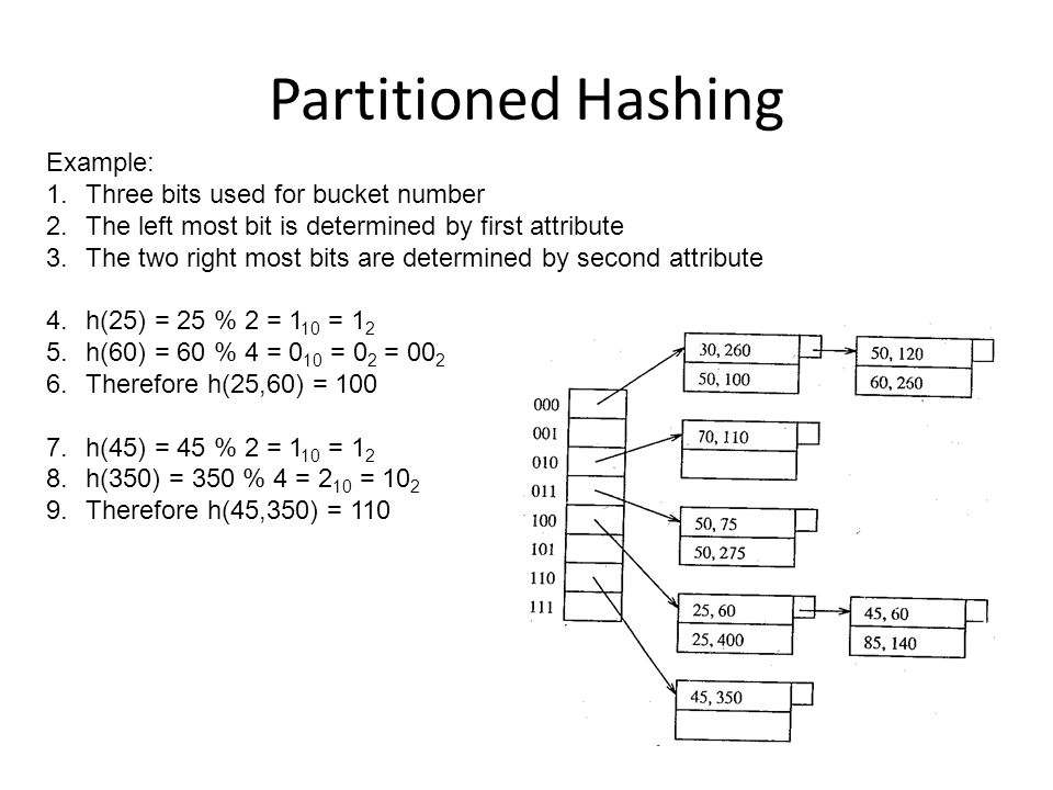 Partitioned Hashing Example: Three bits used for bucket number