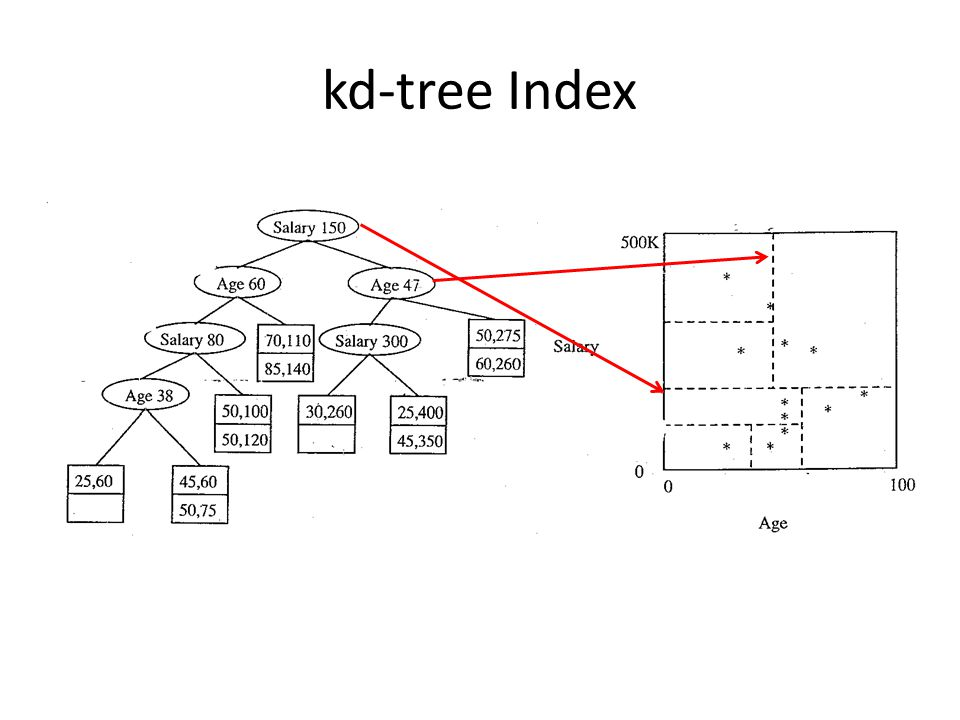 kd-tree Index