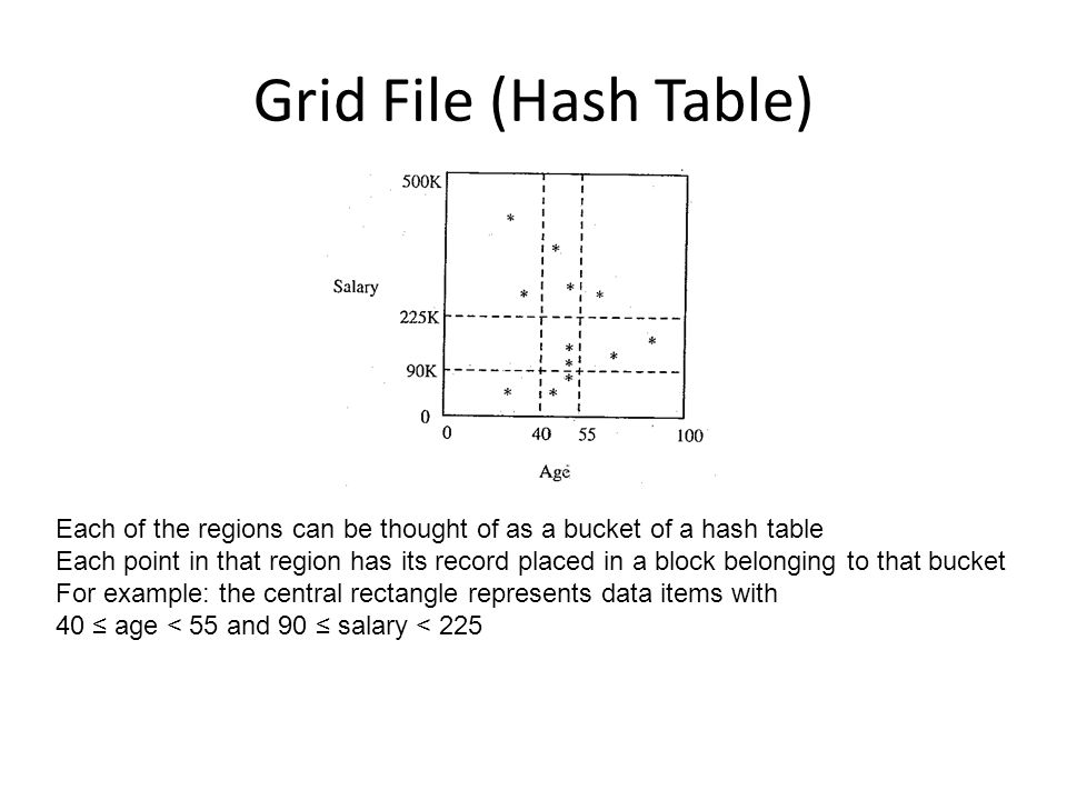Grid File (Hash Table) Each of the regions can be thought of as a bucket of a hash table.