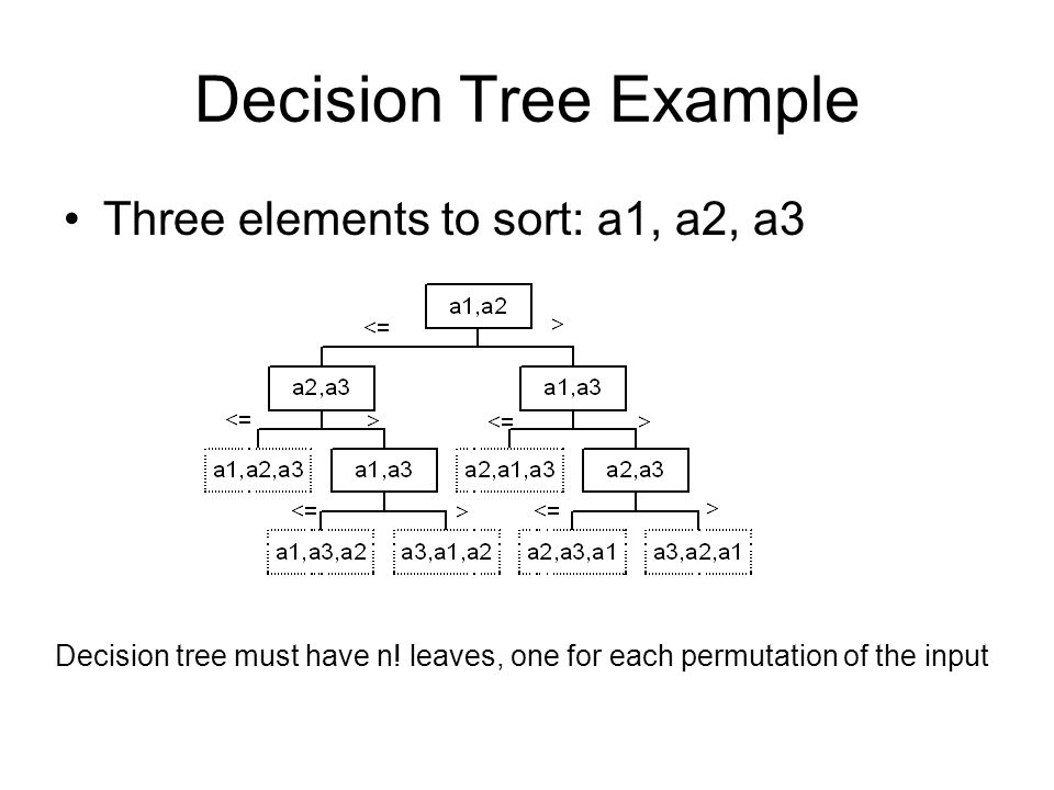 Decision Tree Example Three elements to sort: a1, a2, a3