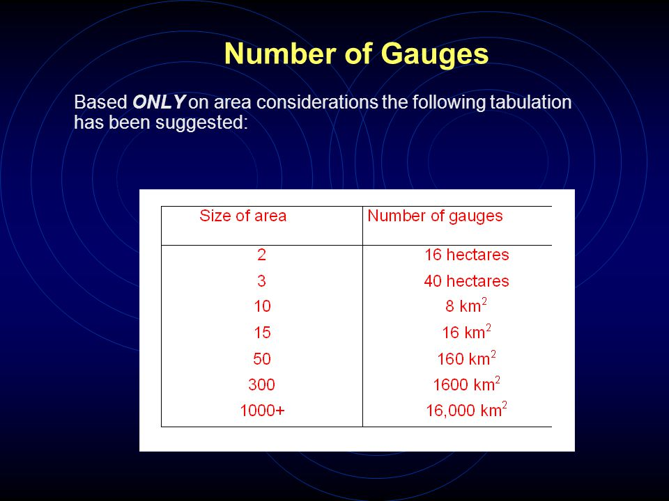 Number of Gauges Based ONLY on area considerations the following tabulation has been suggested: