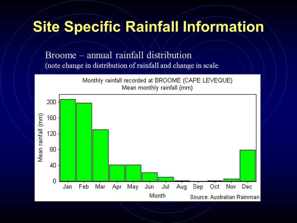 Site Specific Rainfall Information