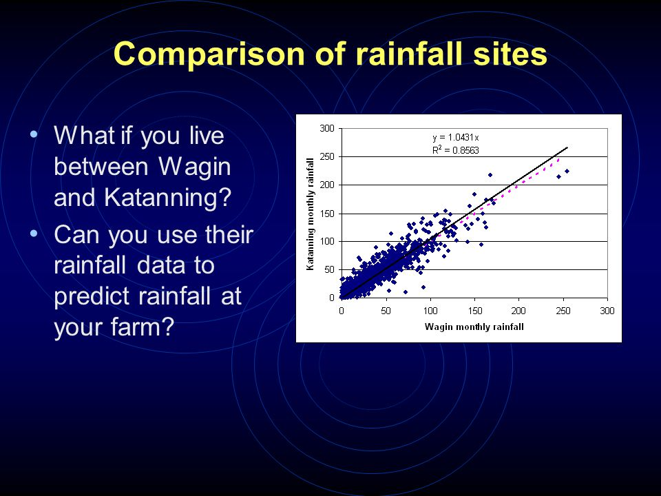 Comparison of rainfall sites