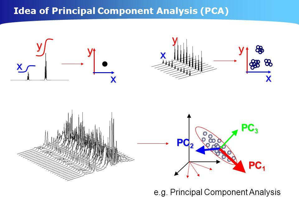 e.g. Principal Component Analysis