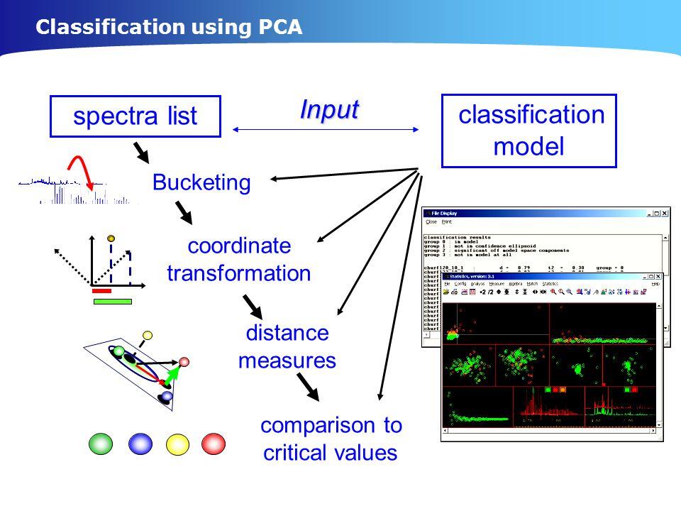 Input spectra list classification model Bucketing coordinate