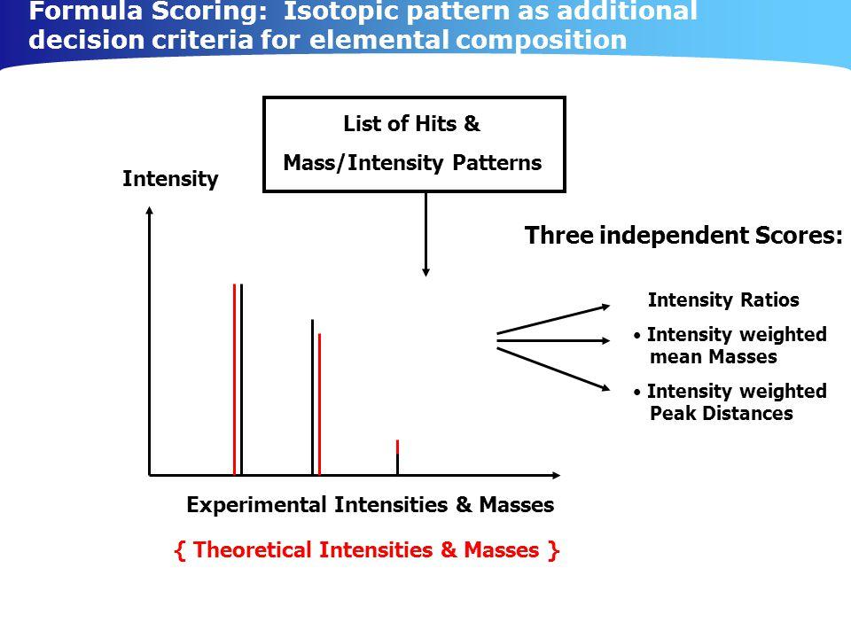 Mass/Intensity Patterns