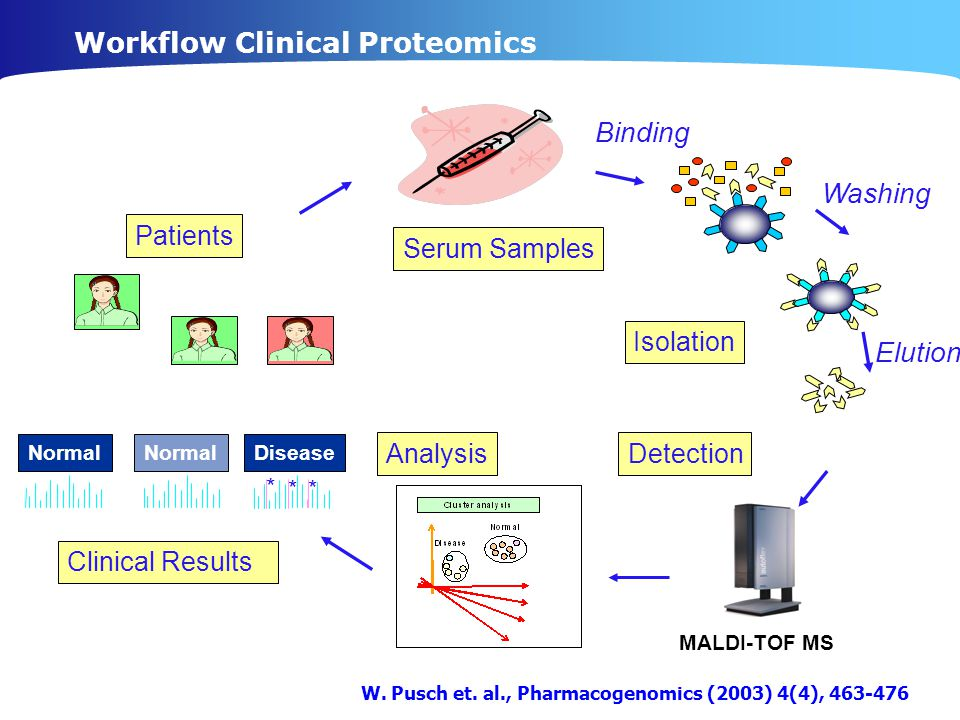 Workflow Clinical Proteomics