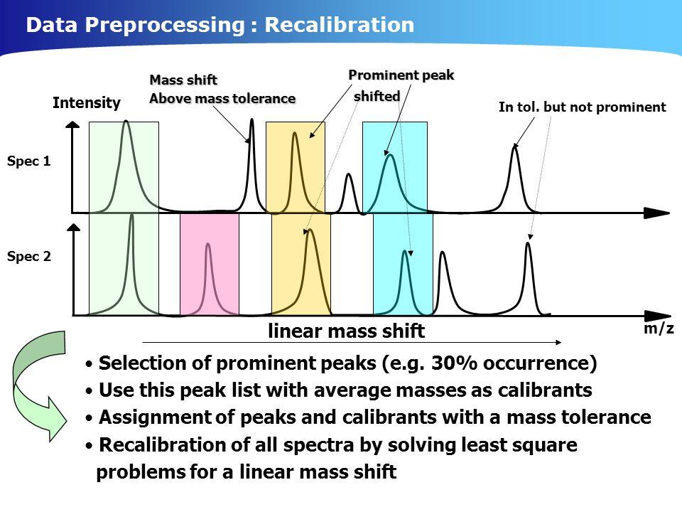 Data Preprocessing : Recalibration