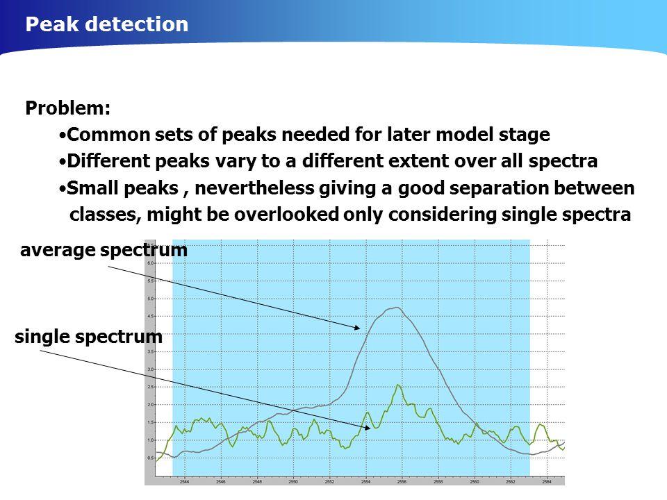 Peak detection Problem: