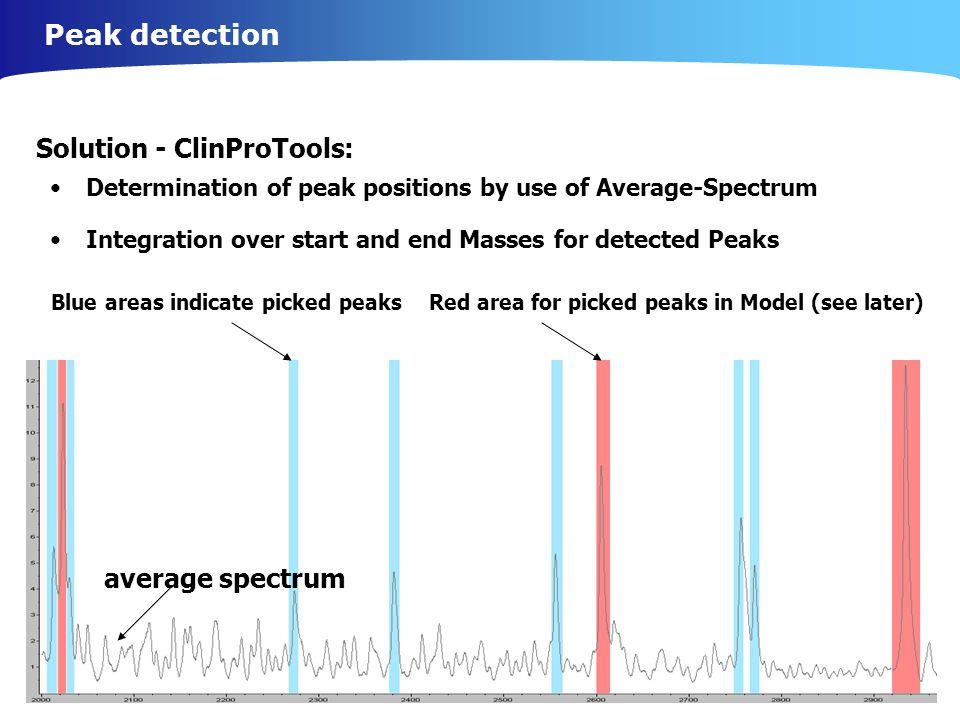 Peak detection Solution - ClinProTools: average spectrum