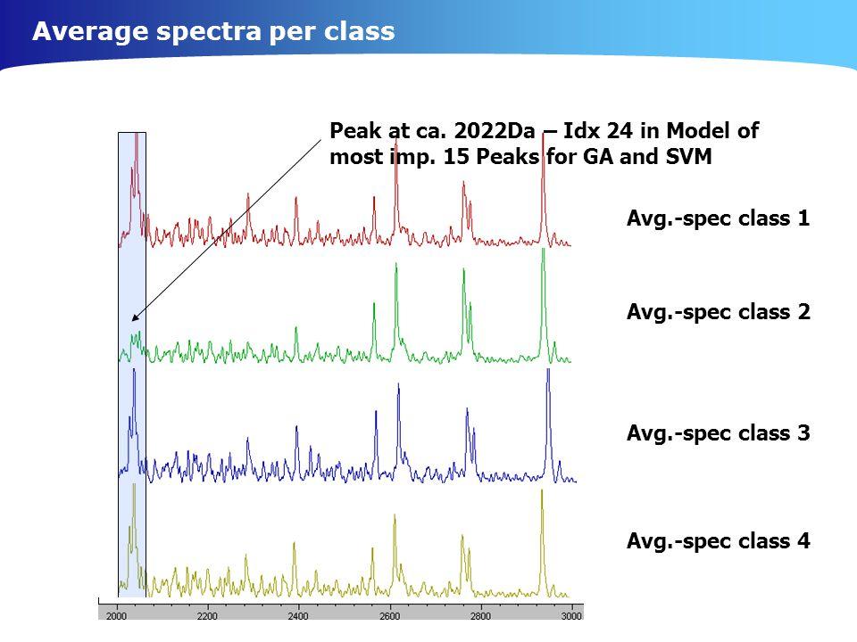 Average spectra per class