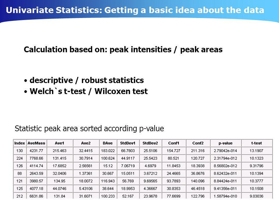 Univariate Statistics: Getting a basic idea about the data