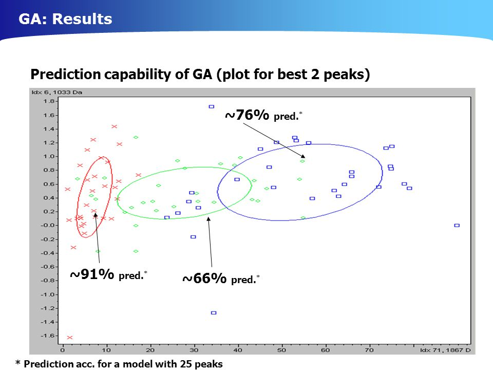GA: Results Prediction capability of GA (plot for best 2 peaks)