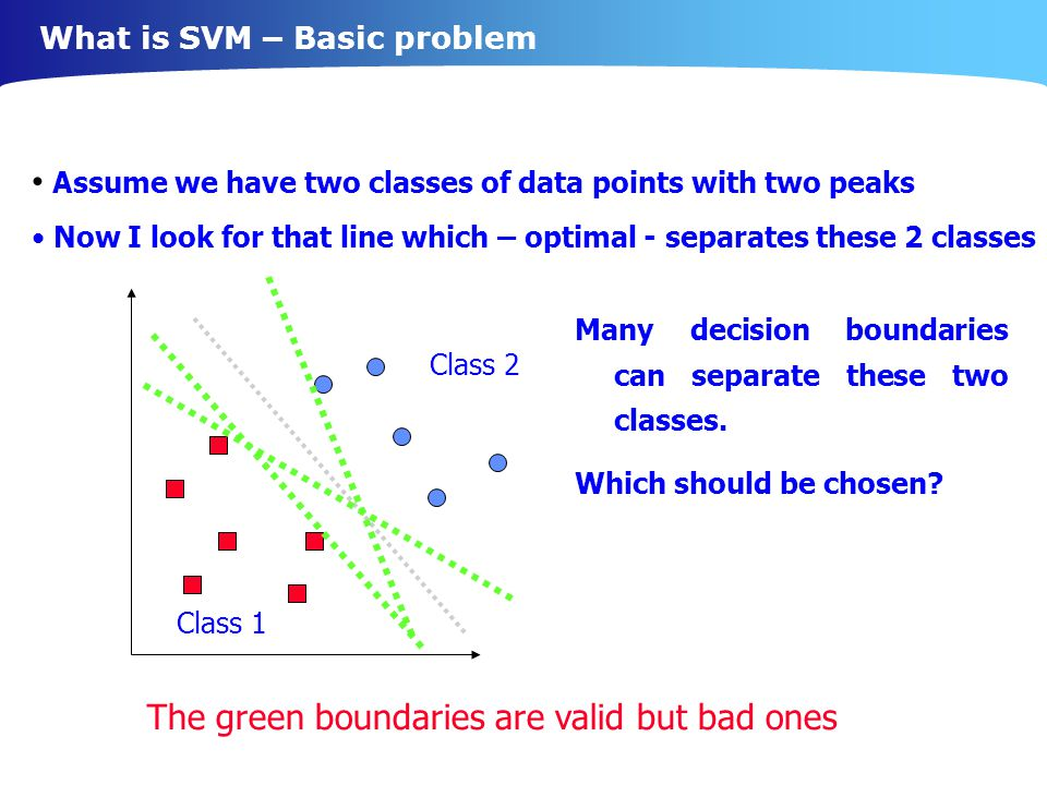 What is SVM – Basic problem