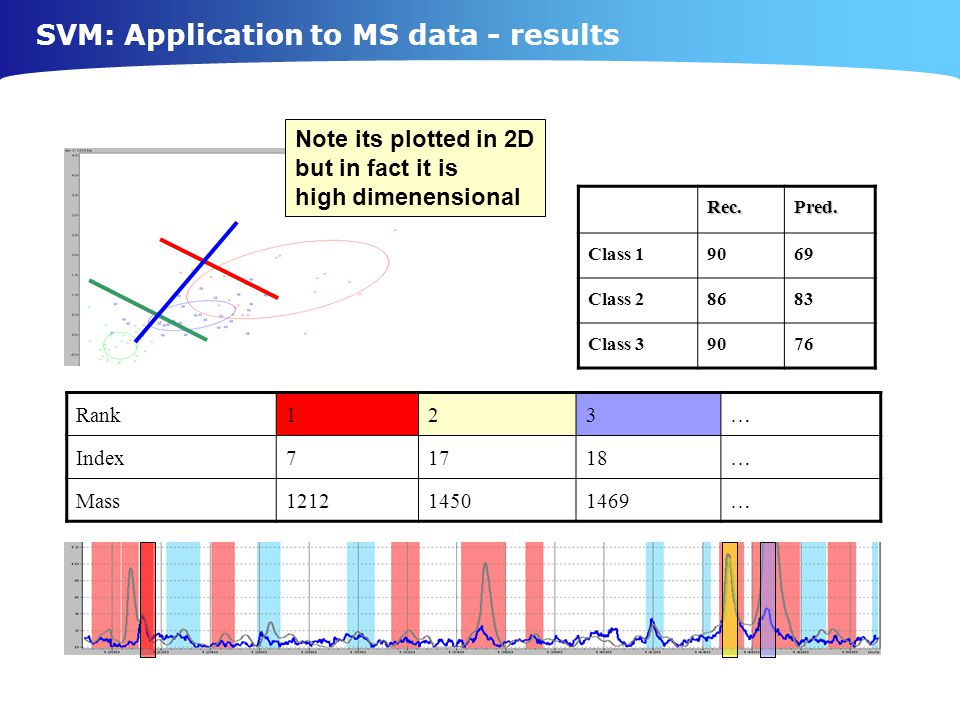 SVM: Application to MS data - results