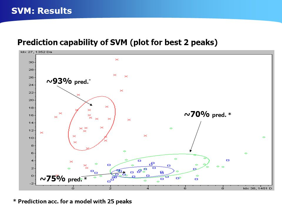 SVM: Results Prediction capability of SVM (plot for best 2 peaks)