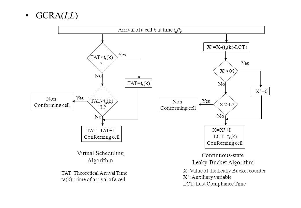 GCRA(I,L) Virtual Scheduling Continuous-state Algorithm