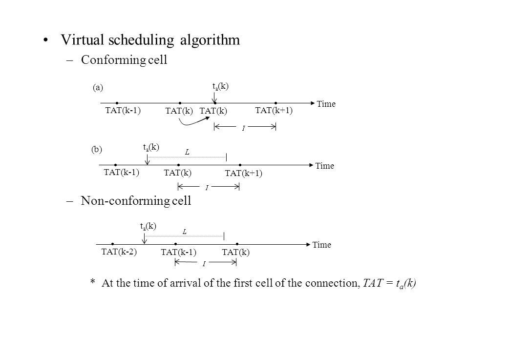 Virtual scheduling algorithm