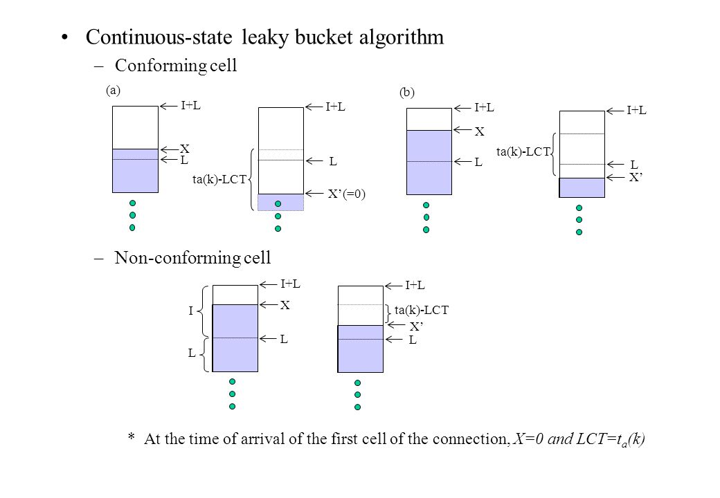 Continuous-state leaky bucket algorithm