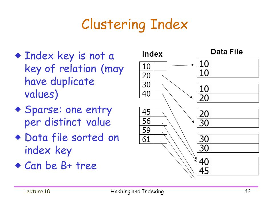 Clustering Index 10. 20. 30. 40. 45. Data File. Index. 56. 59. 61. Index key is not a key of relation (may have duplicate values)