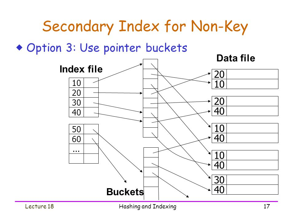 Secondary Index for Non-Key