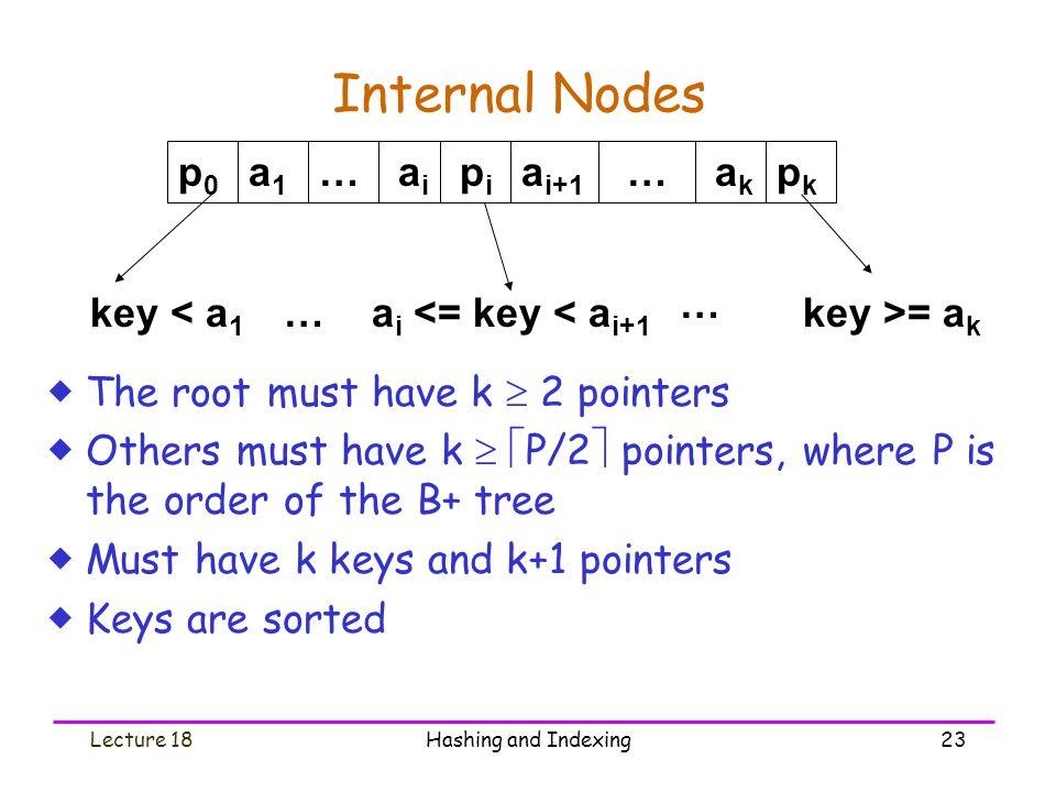 Internal Nodes key >= ak … p0 a1 ai pi ai+1 pk ak