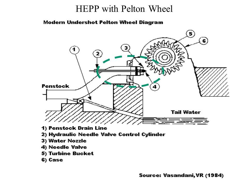 HEPP with Pelton Wheel